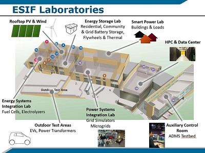 Slides for Webinar: Smart Grid Research at NREL's Energy Systems